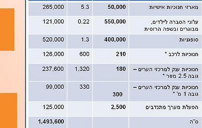 """סה""""כ: כמעט מיליון וחצי שקלים. סיכום תקציב """"מבצע חנוכה"""" 2012 (באיבות צעירי חב""""ד) (באיבות צעירי חב"""