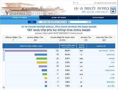 וגם את שכונת בת גלים בחיפה ()