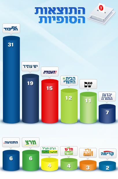 תוצאות הבחירות המסתמנות לאחר ספירת קולות החיילים ()