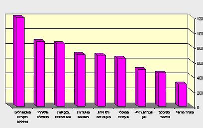 תוצאות הסקר לפי מגזרים וענפים ()