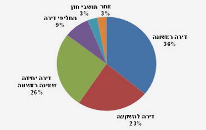 מאפייני רוכשי הדירות בישראל. נתונים: משרד השיכון ()