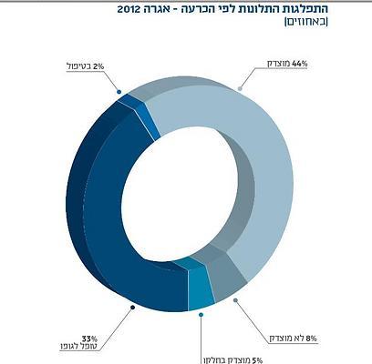 """מתוך דו""""ח נציב קבילות הציבור של רשות השידור ()"""