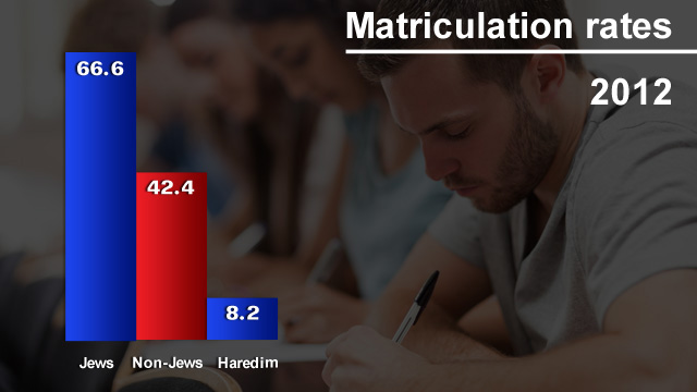 Matriculation rates for Jews, non-Jews (Arabs and Druze), haredim