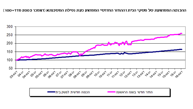 (מקור: בנק ישראל) (מקור: בנק ישראל)