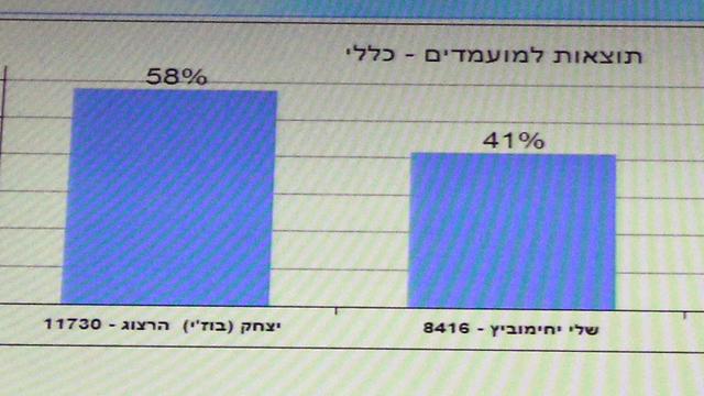 פער של 17% (צילום: מוטי קמחי) (צילום: מוטי קמחי)