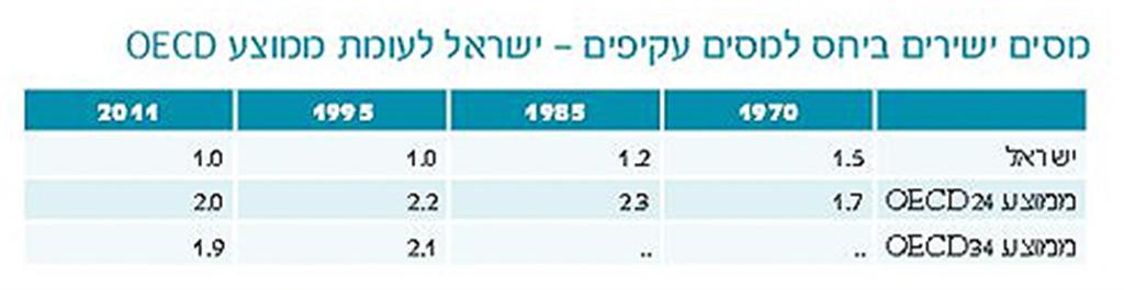 """(מקור: דו""""ח השנתי של מינהל הכנסות המדינה במשרד האוצר) (מקור: דו"""