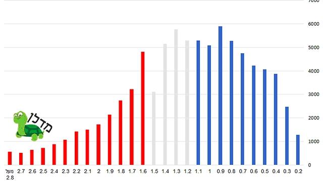 מספר העסקאות לפי טווחי מחירים ב-2013 (באדיבות מדלן)