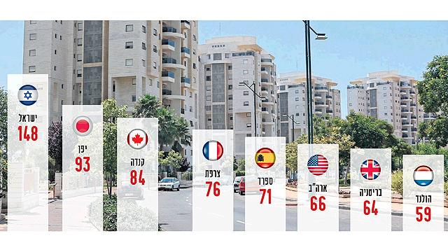 מספר המשכורות הנדרשות לקניית דירה ביחס לעולם. מקור: בנק ישראל, נכון לשנת 2014 (צילום: אוראל כהן)