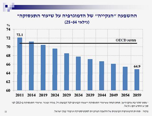 (נתונים: בנק ישראל) (נתונים: בנק ישראל)