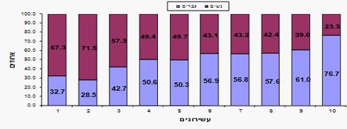 שיעור שכירים בעשירונים לפי הכנסה ומין ()