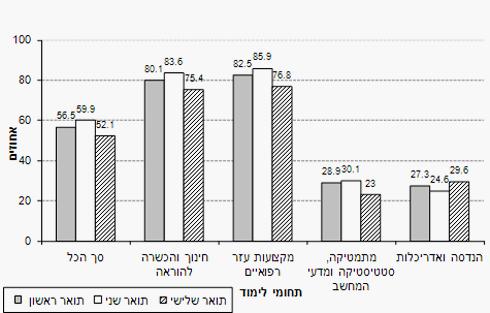 שיעור נשים בקרב סטודנטים לפי תואר ותחומי לימוד ()