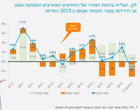 למרות עליות המחיר - המכר הכספי והכמותי בירידה תלולה (מקור: נילסן) ()