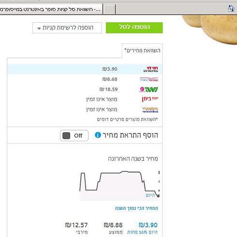 מחירי תפוחי אדמה. כשהמחיר עולה- עוברים לרשת אחרת (נתונים: מיי סופרמרקט) ()