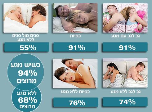 הקשר של תנוחת השינה לסיפוק מהיחסים (צילום: סי די בנק, shutterstock) (צילום: סי די בנק, shutterstock)