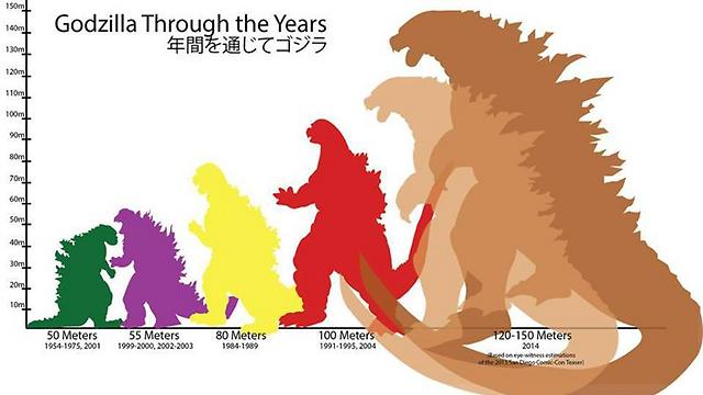 טבלת האבולוציה של גודזילה. לגדול זה לא יותר טוב