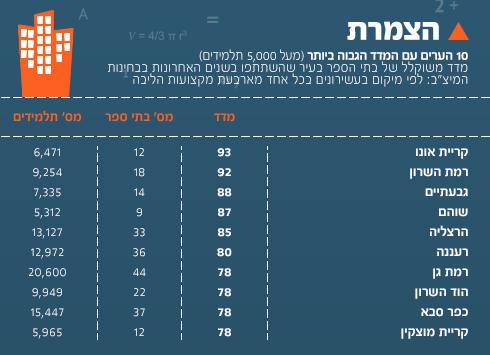"""נתוני המיצ""""ב שפורסמו ב-2014"""