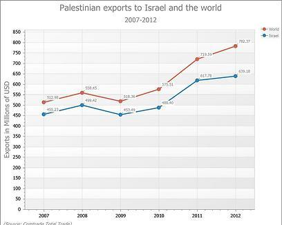 ייצוא פלסטיני לישראל (בכחול) ולשאר העולם (באדום) במיליוני דולרים ()