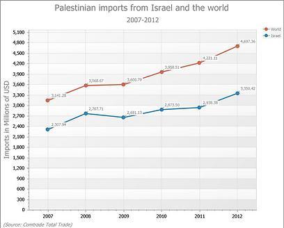 ייבוא לרשות הפלסטינית מישראל (בכחול) ומשאר העולם (מקור הנתונים: מכון פרס לשלום) ()