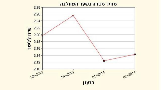 מחירי החלב הגולמי בישראל. מקור הנתונים: מועצת החלב