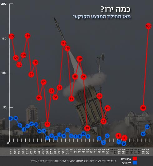 הנתונים נכונים לשעה 23:25 (צילום: AFP) (צילום: AFP)