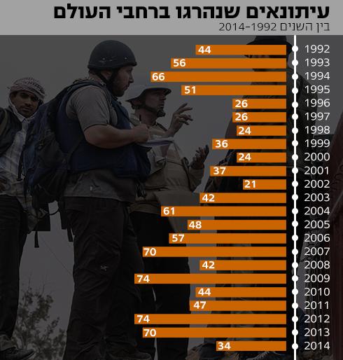 הנתונים מתוך הוועידה להגנה על עיתונאים ()