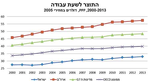 (נתוני ה-OECD ) (נתוני ה-OECD )