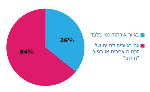 באילו סוגי גיורים מדינת ישראל צריכה לדעתך להכיר?