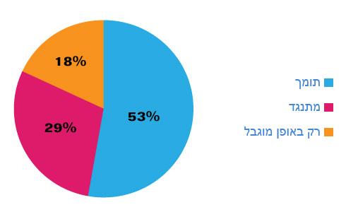 מה עמדתך על פתיחת מרכולים ופיצוציות בתל אביב בשבת?