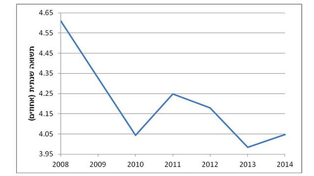 תשואה שנתית מהשכרת דירות 3 חדרים (מקור: הלשכה המרכזית לסטטיסטיקה) (מקור: הלשכה המרכזית לסטטיסטיקה)
