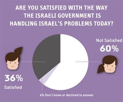 (Photo: Israel Democracy Index)