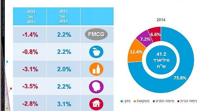 ב-2014 : ירידה בסכומי הכסף שגלגל השוק. ב-2013: צמיחה ()