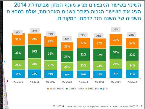 שיעור המבצעים הגבוה ביותר: במחצית הראשונה של 2014 ()
