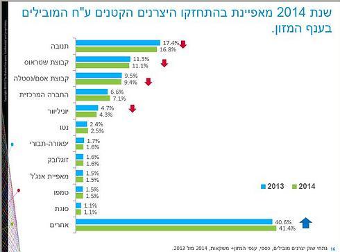 נתח השוק של חברות המזון הגדולות והספקים הקטנים, ב-2014 לעומת 2013.  ()