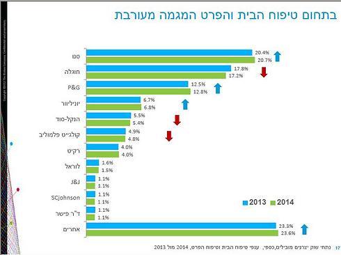 נתחי השוק של ספקי מוצרי הניקיון וטיפוח הפרט ב-2014 לעומת 2013 ()