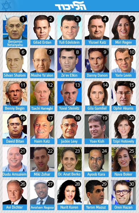 The Likud list