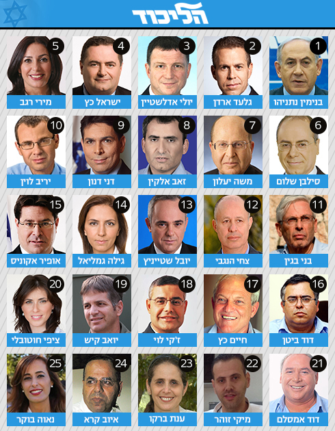 המפלגה הלא-חרדית היחידה עם אישה אחת בלבד בעשירייה. הליכוד ()