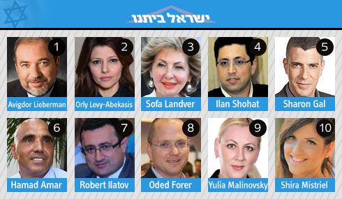 Yisrael Beiteinu list