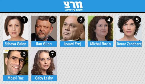 Meretz list