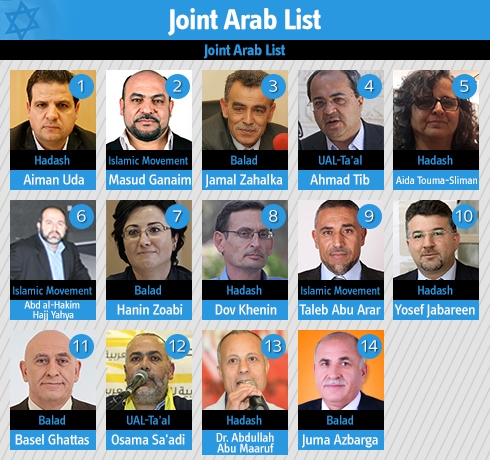 Joint Arab party list