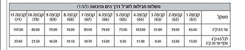 מחירים החל מפברואר 2015 (מתוך תעריפון הדואר 1.2.2015) ()