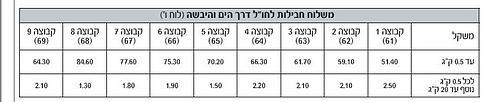 מחירי 2014 עד סוף ינואר 2015 (מתוך תעריפון הדואר 1.9.2014) ()