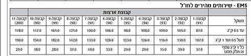 מחירים החל מפברואר 2015 (מתוך תעריפון הדואר 1.2.2014) ()