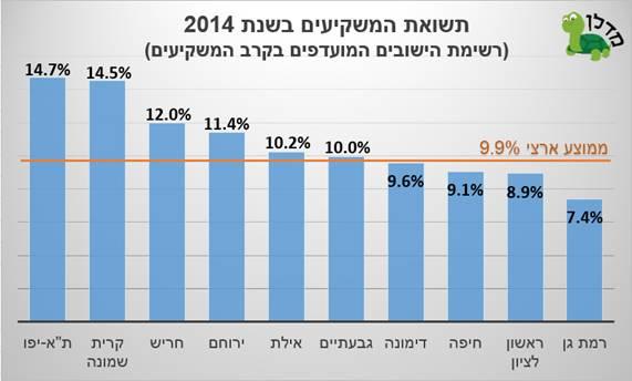 גרף תשואת המשקיעים ב-2014 לפי סדר עולה של גובה התשואה ()