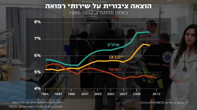 ההוצאה הציבורית בירידה חריפה  (צילום: הרצל יוסף) (צילום: הרצל יוסף)