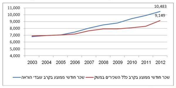 העלייה בשכר המורים בהשוואה לממוצע במשק ()