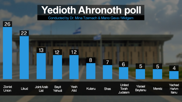 Final poll by Ynet sister publication ahead of the elections.