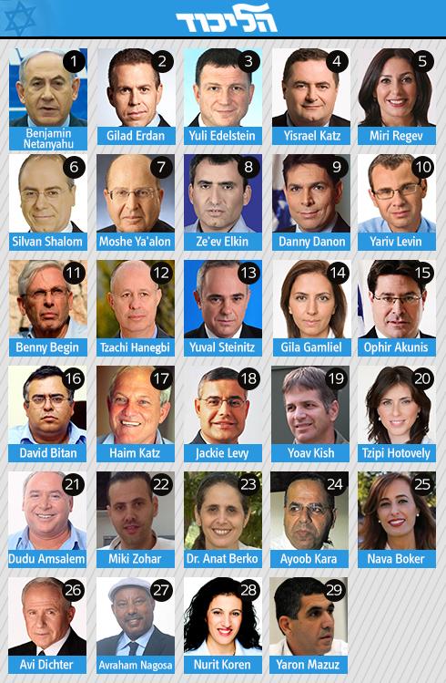 Likud list