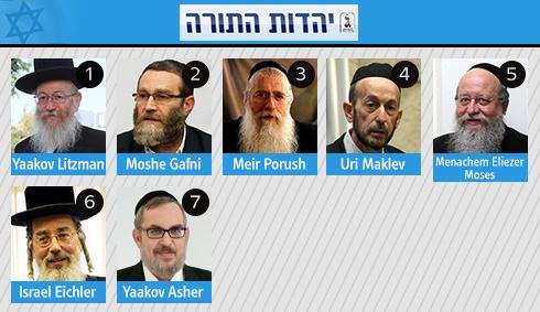 United Torah Judaism list