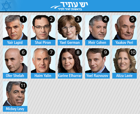 Yesh Atid list