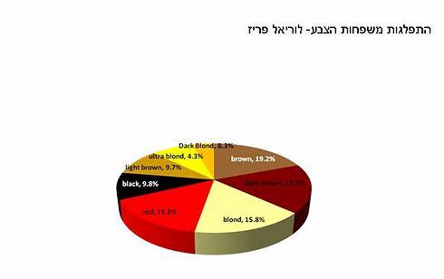 הכי נמכרים בלוריאל: גווני החום (יחד: 46.6%) (צילום: לוריאל) (צילום: לוריאל)